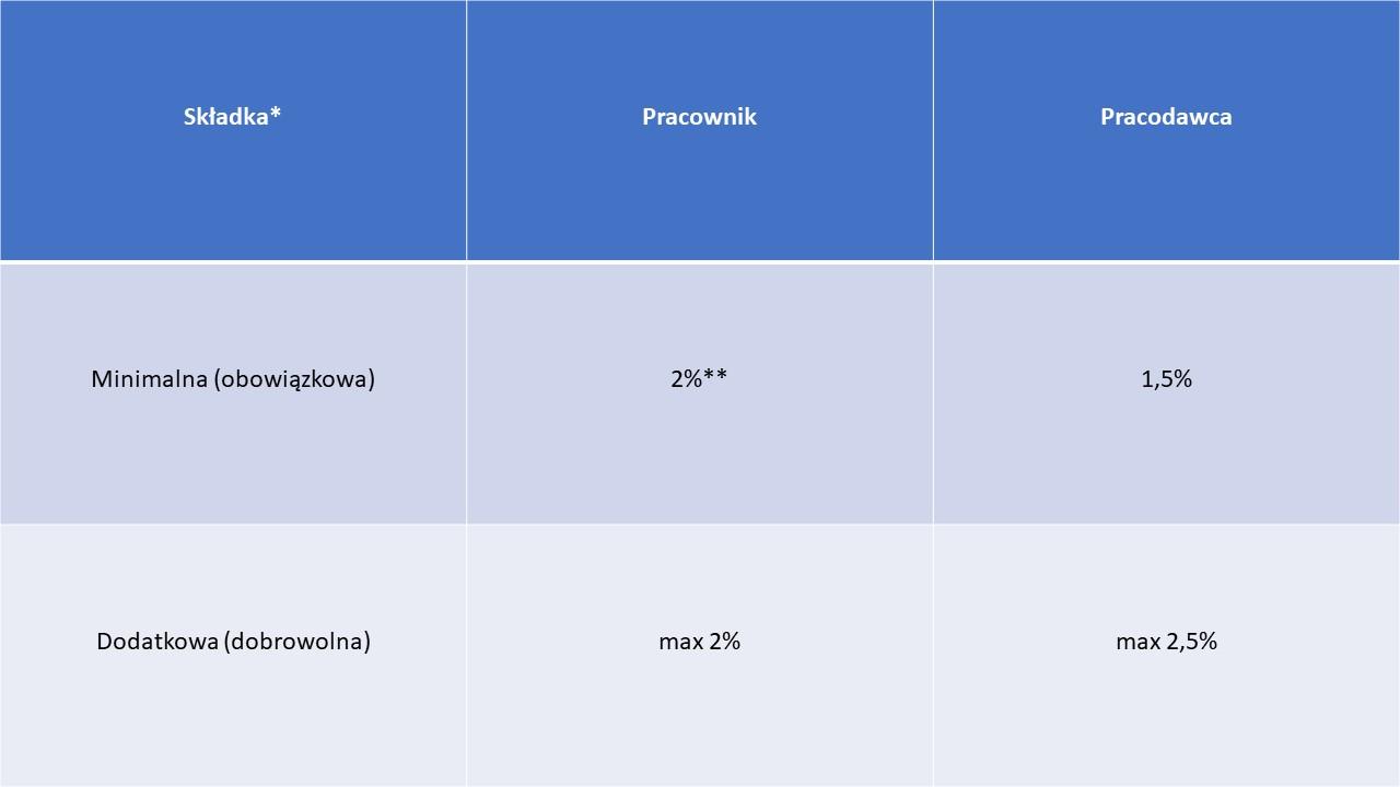 tabelka skladki 2